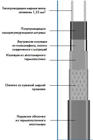 конструкция нагревательного кабеля НТР