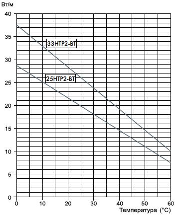 температурные характеристки НТР