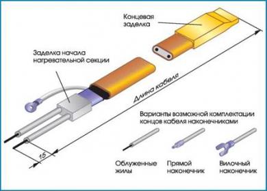Заделка концов нагревательных секций (комплекты TKL, TKR)